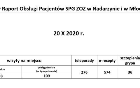 Dzienny Raport Obsługi Pacjentów SPG ZOZ w Nadarzynie i w Młochowie